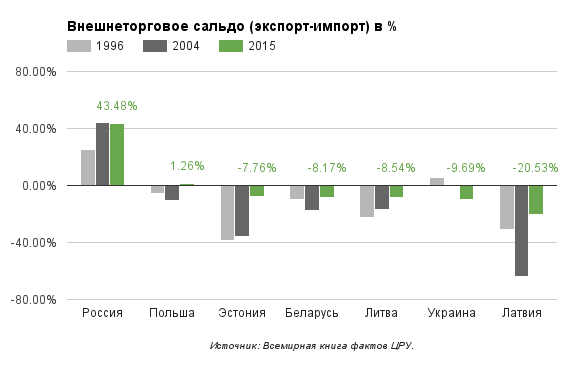 exports-imports-balance-ordered-by-2015