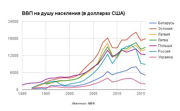 gdp-per-capita-1996-2016