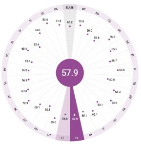 Индекс гендерного равноправия: лучший показатель среди стран Балтии — уЛатвии