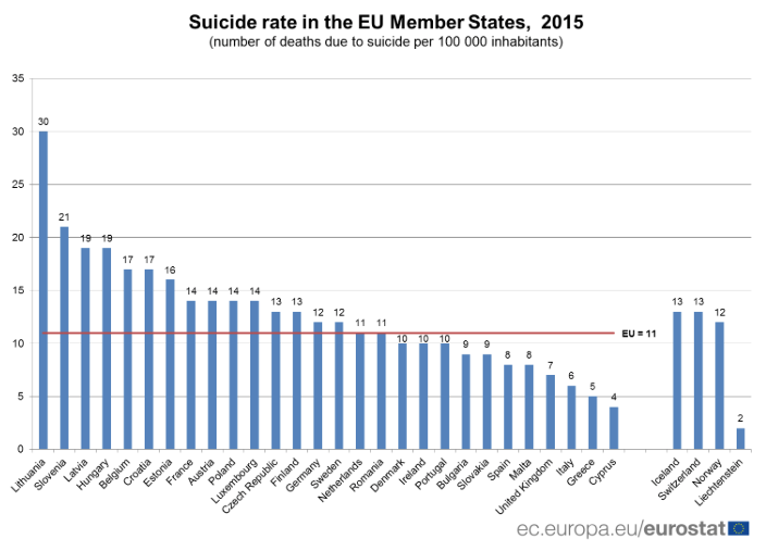 Suicide rate in the EU Member States, 2015